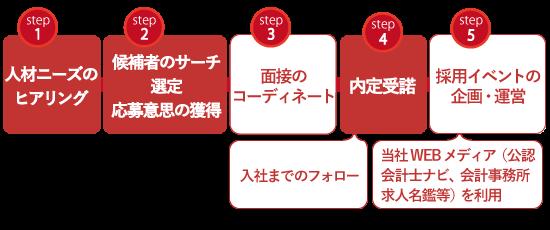 人材紹介・転職エージェントサービスの流れ【ワイズアライアンス】