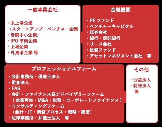 人材紹介・転職エージェントの対象企業【ワイズアライアンス】