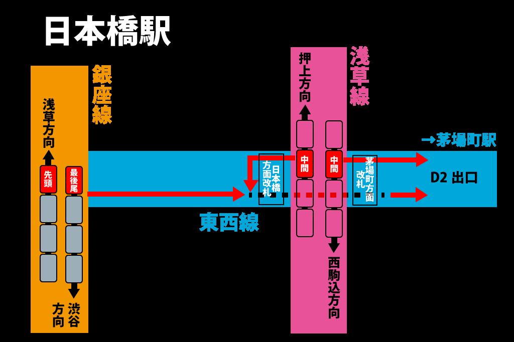 日本橋駅地下鉄構内案内図